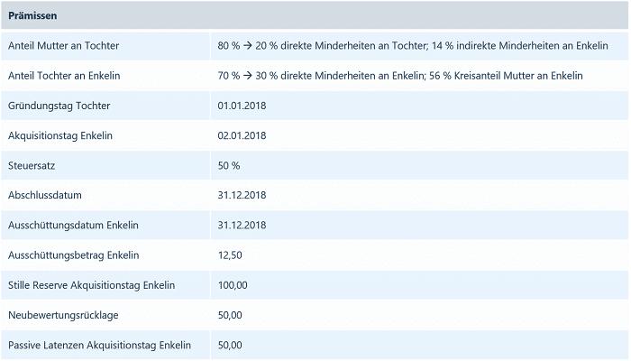 Tabelle Prämissen