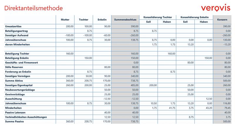 Tabelle Direktanteilsmethode