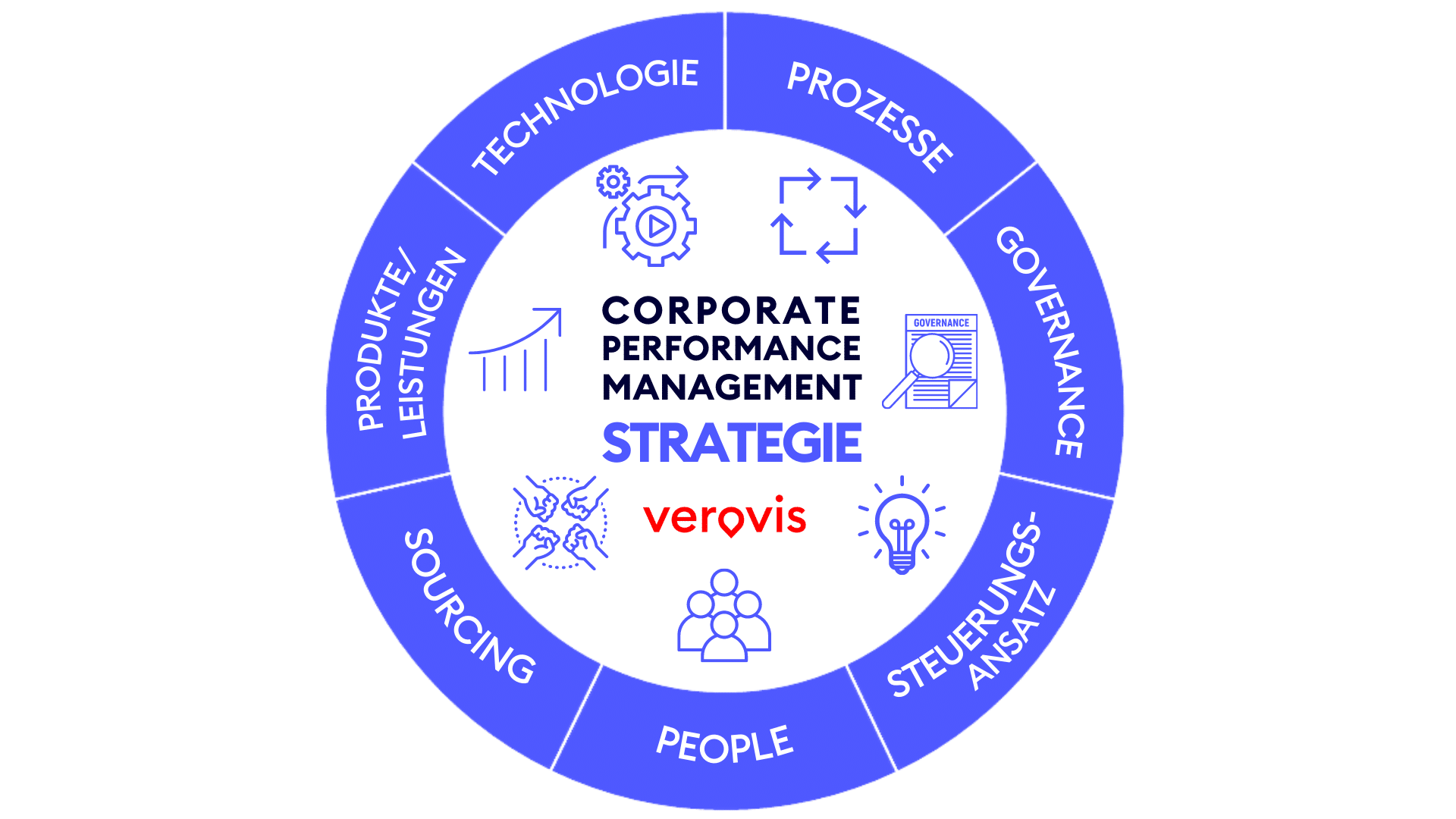 Corporate Performance Management Strategie Dimensionen