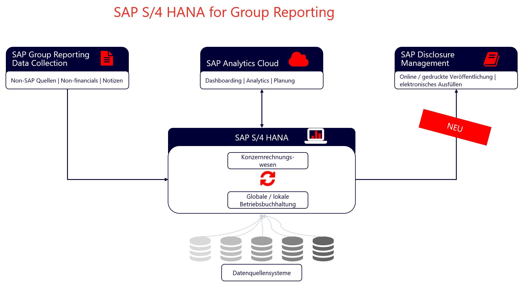 SAP S4 HANA for Group Reporting