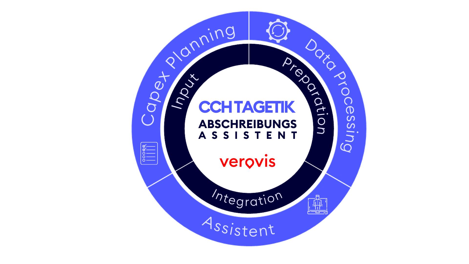 CCH Tagetik Abschreibungsassistent