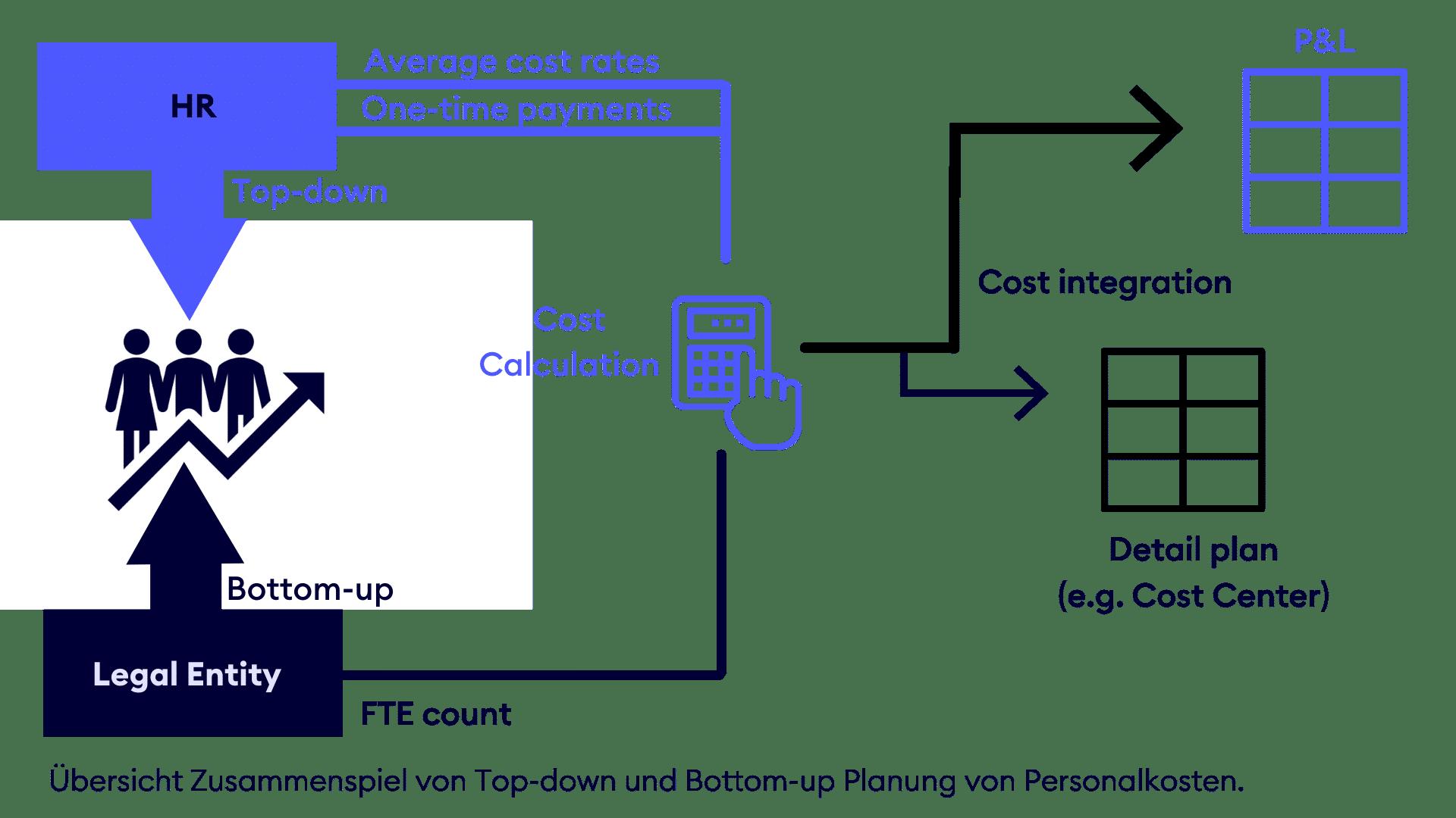 Top-down und Bottom-up Planung CCH Tagetik