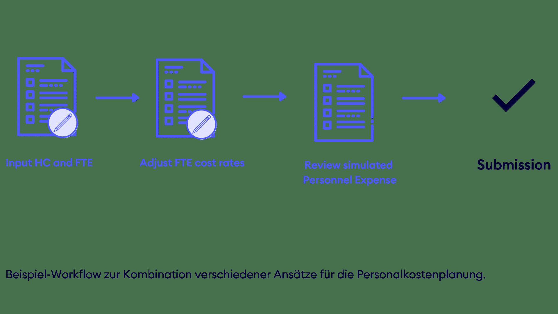 Workflow Personalkosten CCH Tagetik