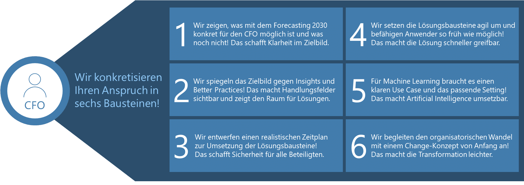 6 Bausteine für den CFO Anspruch