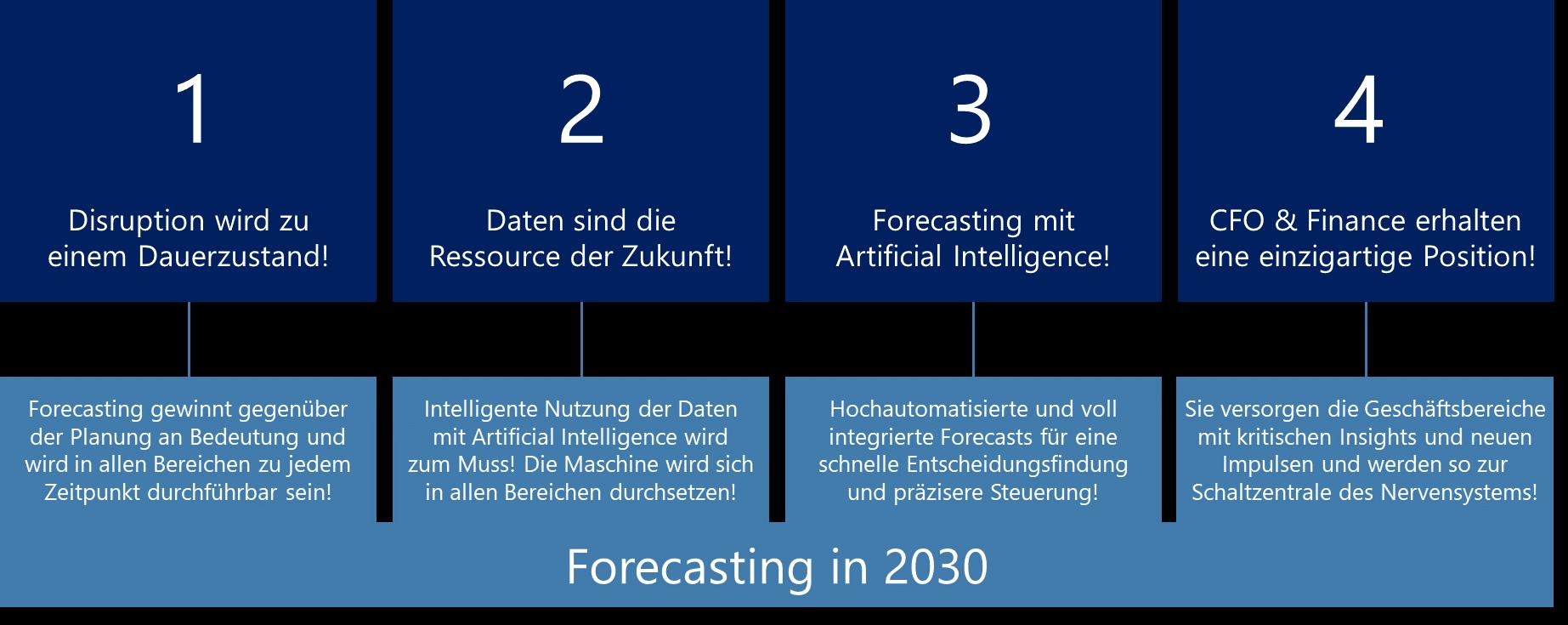 Forecasting 2030 Trends