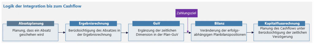 IFP Teilpläne in GuV Darstellung